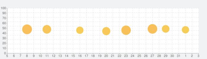 うたパス-auの音楽アプリ 最新曲や懐メロ聴き放題の話題指数グラフ(6月3日(水))