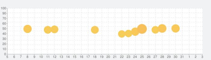 Night Skyの話題指数グラフ(6月3日(水))