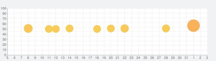 dヘルスケア -毎日の歩数をdポイントに-の話題指数グラフ(4月3日(金))