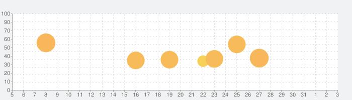信長の野望・大志の話題指数グラフ(6月3日(水))