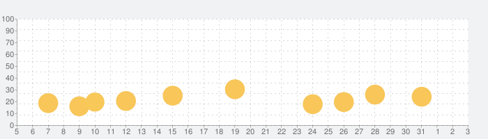 Onnect - ペアマッチングパズルの話題指数グラフ(8月3日(火))