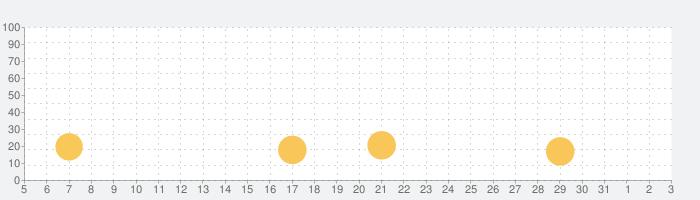 Tallowmereの話題指数グラフ(8月3日(火))
