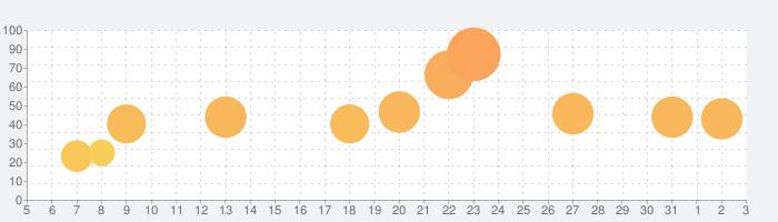 魔女の泉の話題指数グラフ(6月3日(水))