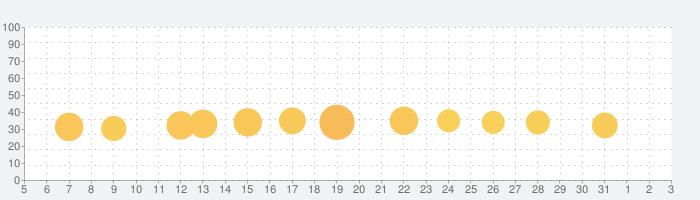 True Skateの話題指数グラフ(6月3日(水))
