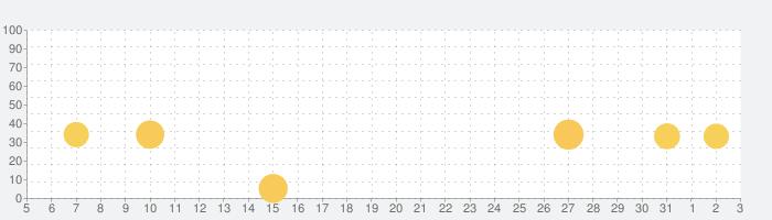 ピアノあそびの話題指数グラフ(4月3日(金))