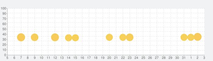 Barbie Dreamhouse Adventuresの話題指数グラフ(6月3日(水))