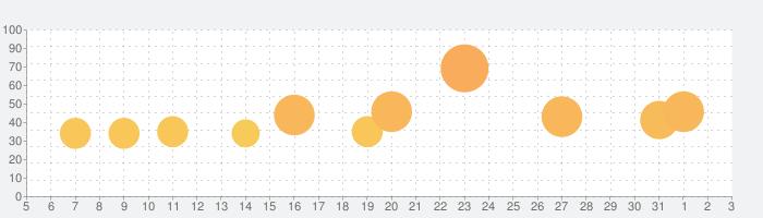 Samorost 3(サモロスト3)の話題指数グラフ(4月3日(金))