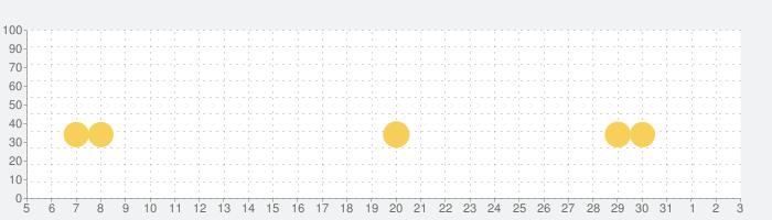 スペースシューター: レトロ シューティングゲームの話題指数グラフ(4月3日(金))