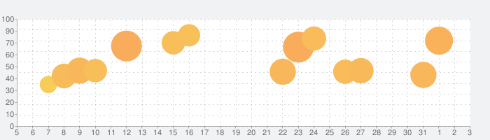 Train Drive ATSの話題指数グラフ(4月3日(金))