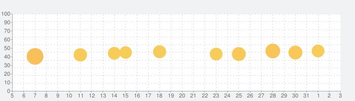 パチンコパチスロ収支管理小役カウンターのpShareの話題指数グラフ(6月3日(水))