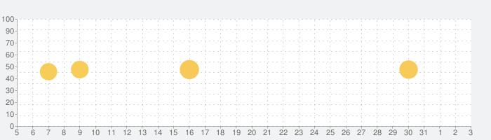 Piano Crush - ピアノ 鍵盤 音楽 ゲームの話題指数グラフ(4月3日(金))