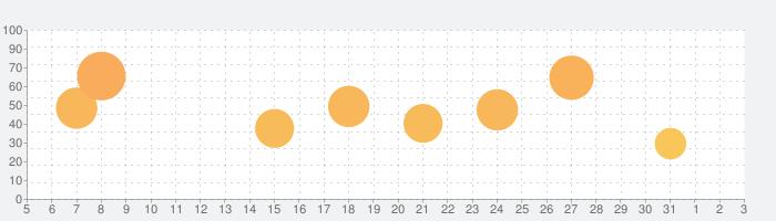 カプセルさーばんとの話題指数グラフ(6月3日(水))