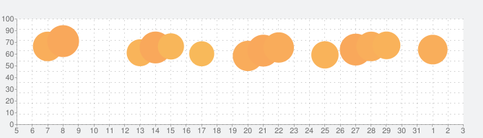 クックパッド - 毎日の料理を楽しみにするレシピ検索アプリの話題指数グラフ(4月3日(金))
