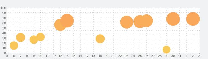 新ユメタン1 ~ 大学合格必須レベルの話題指数グラフ(6月3日(水))