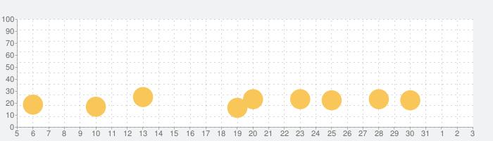 ウッディー99 (Woody 99): 数独ブロックパズルの話題指数グラフ(8月3日(火))
