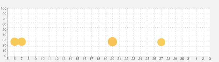 3D運動解剖学 teamLabBodyの話題指数グラフ(4月3日(金))