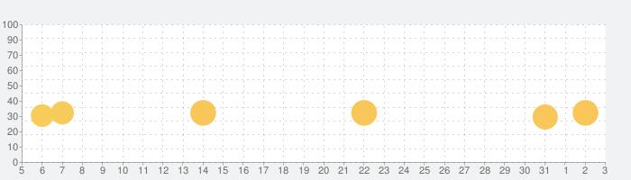 アンジュ・ヴィエルジュ ~ガールズバトル~の話題指数グラフ(6月3日(水))