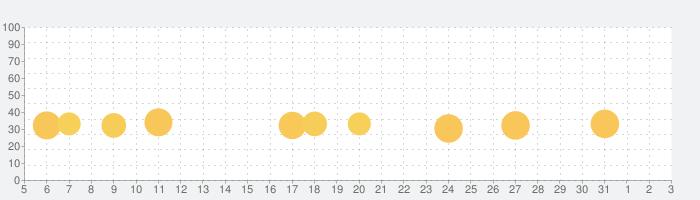 スヌーピー パズルジャーニーの話題指数グラフ(8月3日(火))