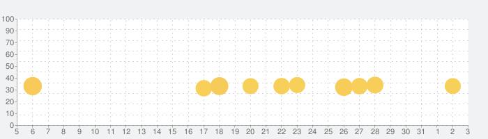 NHK キッズの話題指数グラフ(8月3日(火))