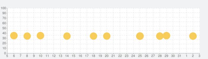 小学算数アニメーション (1-6年生)の話題指数グラフ(6月3日(水))