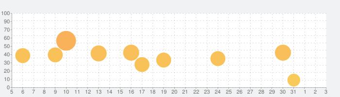 TOEFL®テスト英単語3800(4訂版)の話題指数グラフ(8月3日(火))