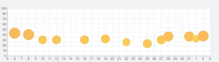 キングダムラッシュの復讐 TDの話題指数グラフ(8月3日(火))