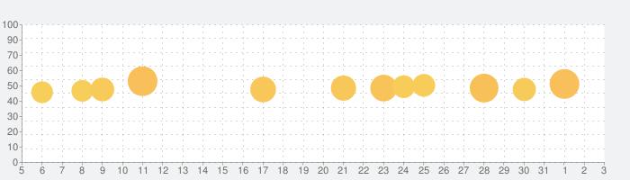 防犯カメラ・ペットとベビーの見守りカメラの話題指数グラフ(6月3日(水))