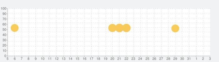 Messenger – 無料のSMSとビデオ通話の話題指数グラフ(8月3日(火))
