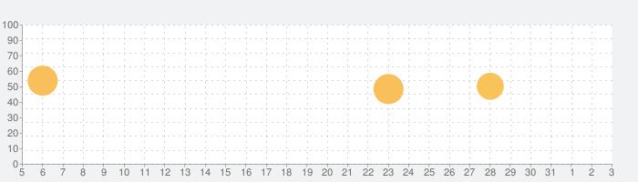 天気レーダープロ — ライブマップ&アラートの話題指数グラフ(4月3日(金))