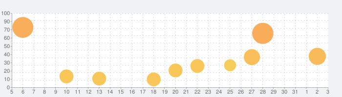 ガールズ X バトル 2の話題指数グラフ(4月3日(金))