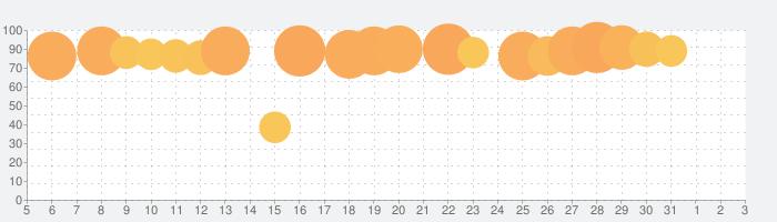 Google Homeの話題指数グラフ(4月3日(金))