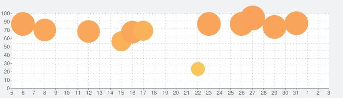 Things 3 for iPadの話題指数グラフ(4月3日(金))
