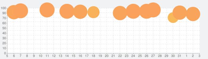 Toca Life: Hospitalの話題指数グラフ(8月3日(火))