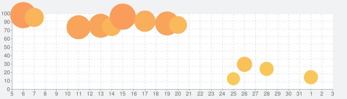 WolframAlphaの話題指数グラフ(8月3日(火))