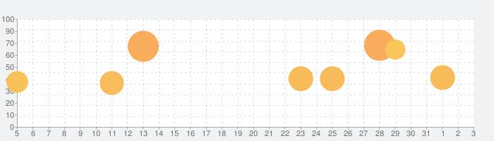LINE: ガンダム ウォーズの話題指数グラフ(4月3日(金))