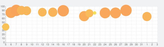 FINAL FANTASY IVの話題指数グラフ(4月3日(金))