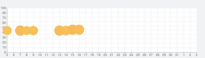 マジンマンションの話題指数グラフ(8月3日(火))