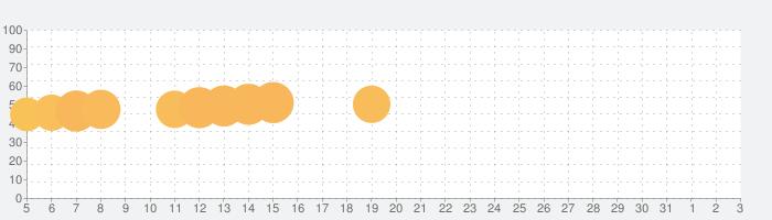 数で塗り絵 - 無料の塗り絵ブック&パズルゲームの話題指数グラフ(8月3日(火))