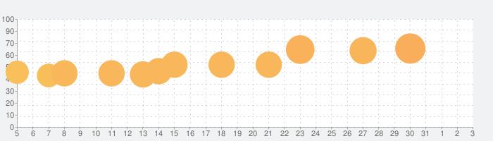サクラスクールシミュレーターの話題指数グラフ(6月3日(水))