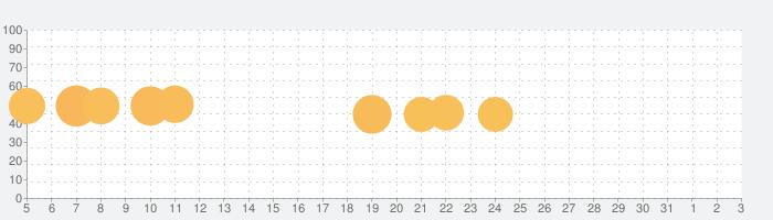 Onnect - ペアマッチングパズルの話題指数グラフ(4月3日(金))