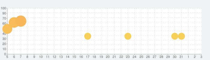 にゃんこ大泥棒の話題指数グラフ(8月3日(月))