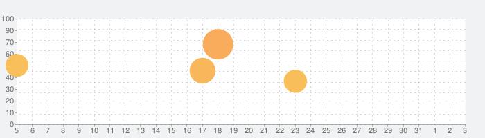 Escapists 2: Pocket Breakoutの話題指数グラフ(8月3日(火))
