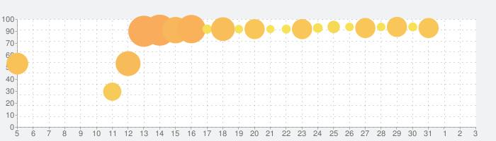 ダンまち〜メモリア・フレーゼ〜の話題指数グラフ(4月3日(金))