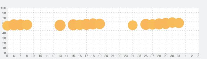 パズにゃんの話題指数グラフ(6月3日(水))