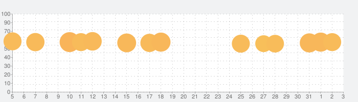 無料ゲーム-迷った時のルーレット ランチや罰ゲーム抽選の話題指数グラフ(8月3日(月))