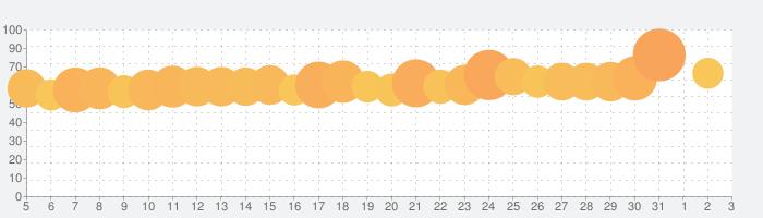 SODA ソーダ Natural Beauty Cameraの話題指数グラフ(6月3日(水))