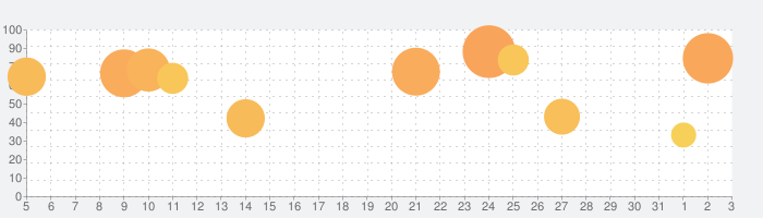 みんゴルの話題指数グラフ(8月3日(火))