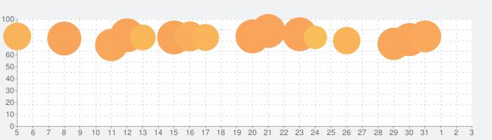 動物占い®PREMIUMの話題指数グラフ(4月3日(金))