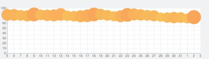 PicsArt 写真&動画編集アプリの話題指数グラフ(4月3日(金))