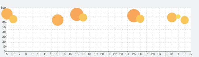 うたわれるもの ロストフラグの話題指数グラフ(4月3日(金))